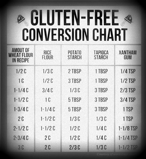 Gluten Free Conversion Chart BW