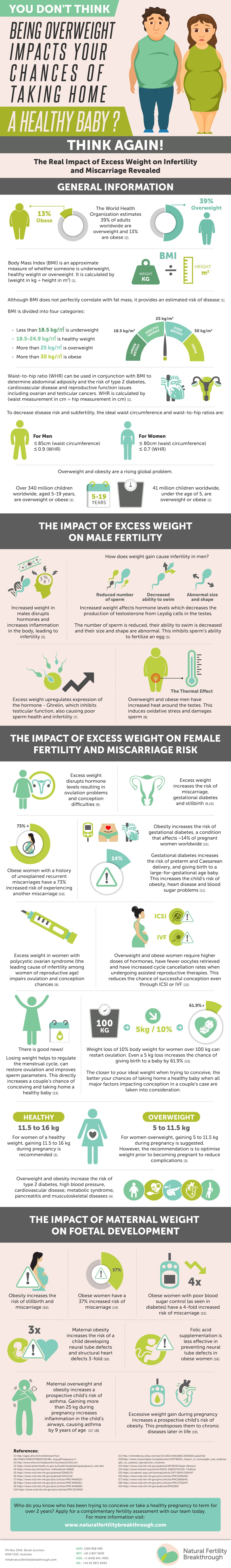Impact-Excess-Weight-on-Fertility-Infographic_Losing-Weight-Increase-Your-Chances-of-Getting-Pregnant-by-Gabriela-Rosa-Fertility-Specialist.jpg