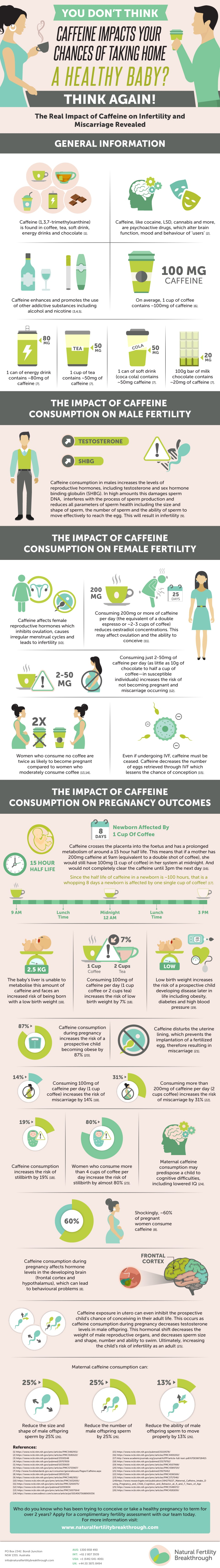 How Caffeine Imapcts Fertility Infographic_The Real Impact of Caffeine on Infertility and Miscarriages_Gabriela Rosa Fertility Specialist