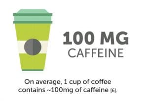 How Caffeine Impacts Your Fertilty When Trying to Conceive_GabrielaRosa_FertilitySpecialist